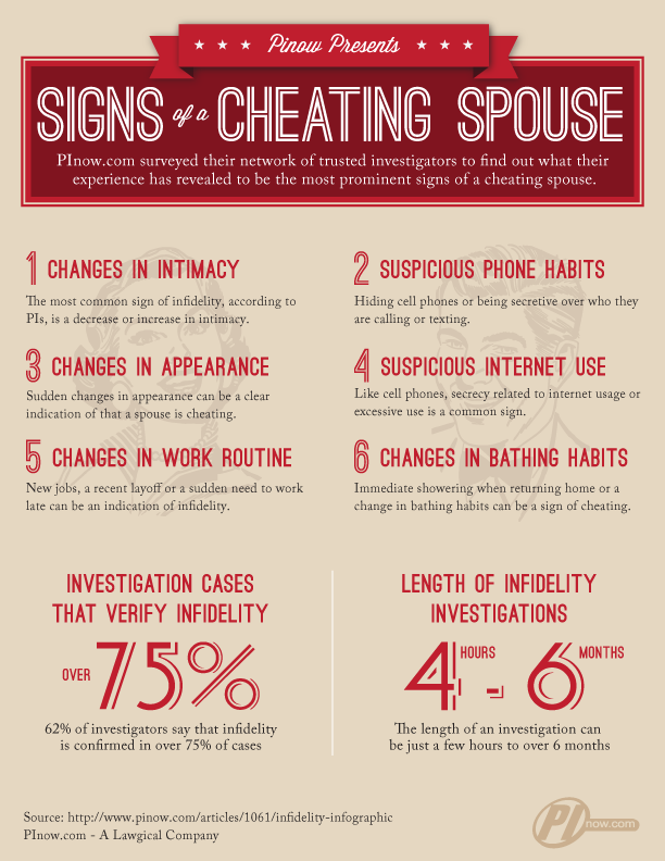 Top 10 Signs Of Infidelity